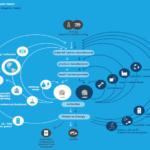 El Grupo Interplataformas de Economía Circular ha organizado la Jornada Retos-Colaboración