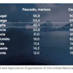 El portugués come 56,8 kilos de pescado, más que el doble de media de consumo europea