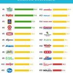 Las cadenas de supermercados de EE.UU introducen más productos de pesca sostenibles