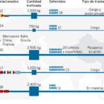 Europol coordinará el control y vigilancia frente al tráfico de angula a Asia